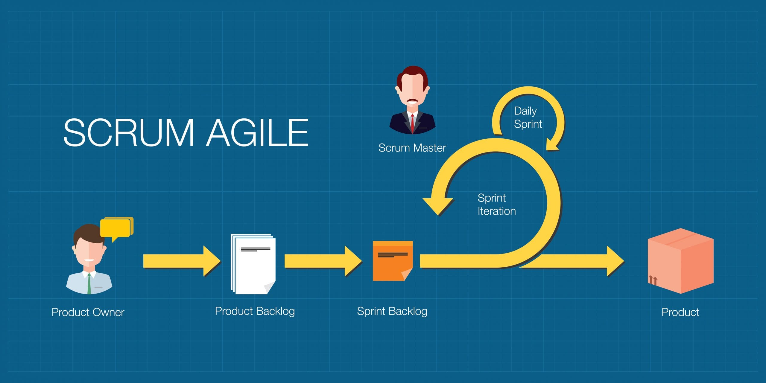 formation Scrum et méthode agile
