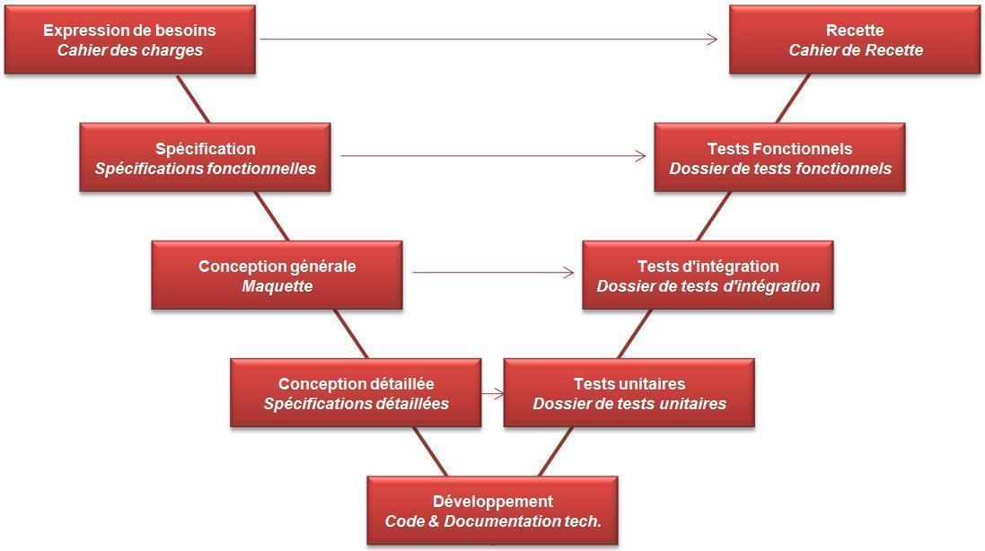 gestion de projet en V