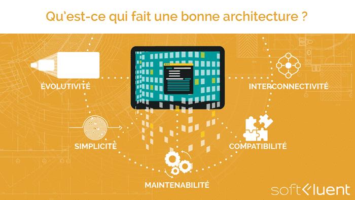 critères architecture logicielle