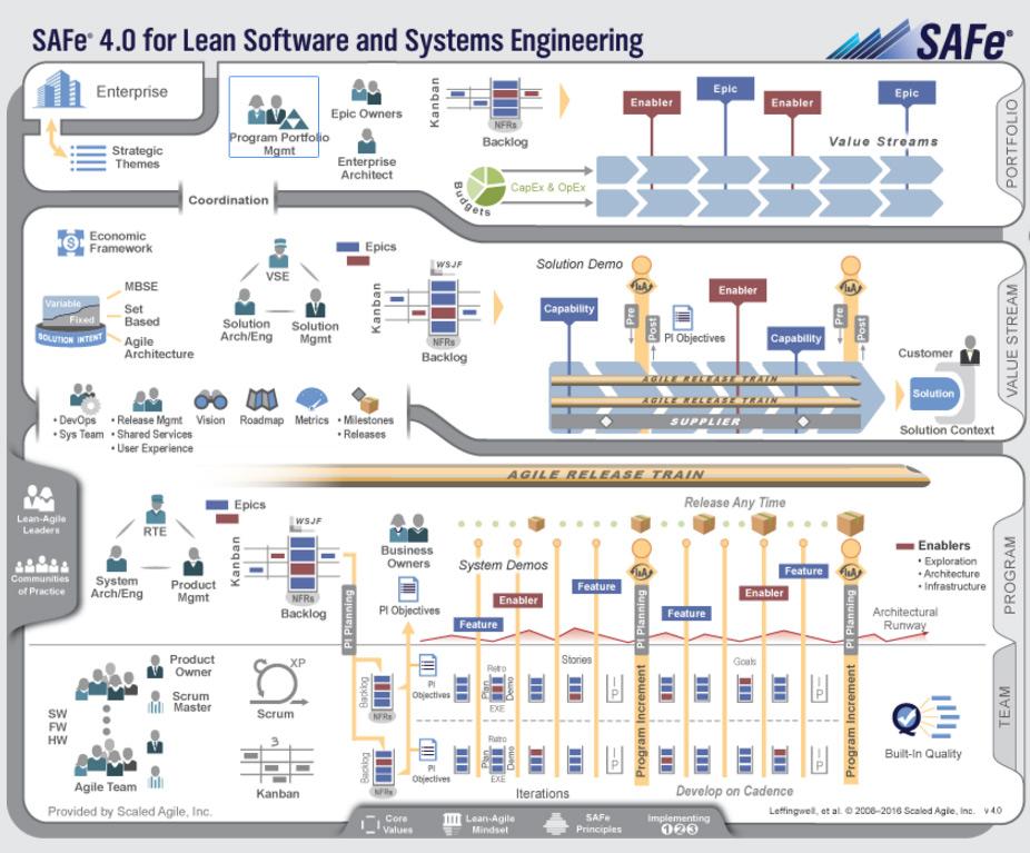 Le framework SAFe pour passer l'agilité à l'échelle en entreprise