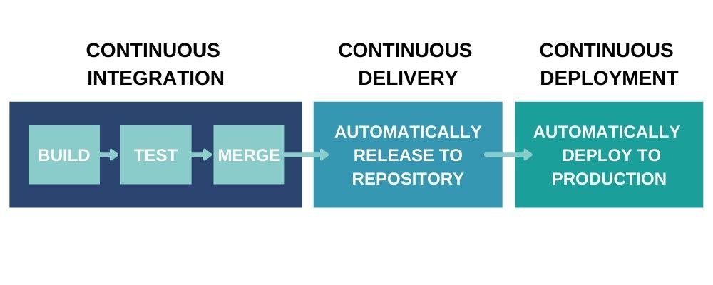Le processus pipeline de l'approche CI/CD